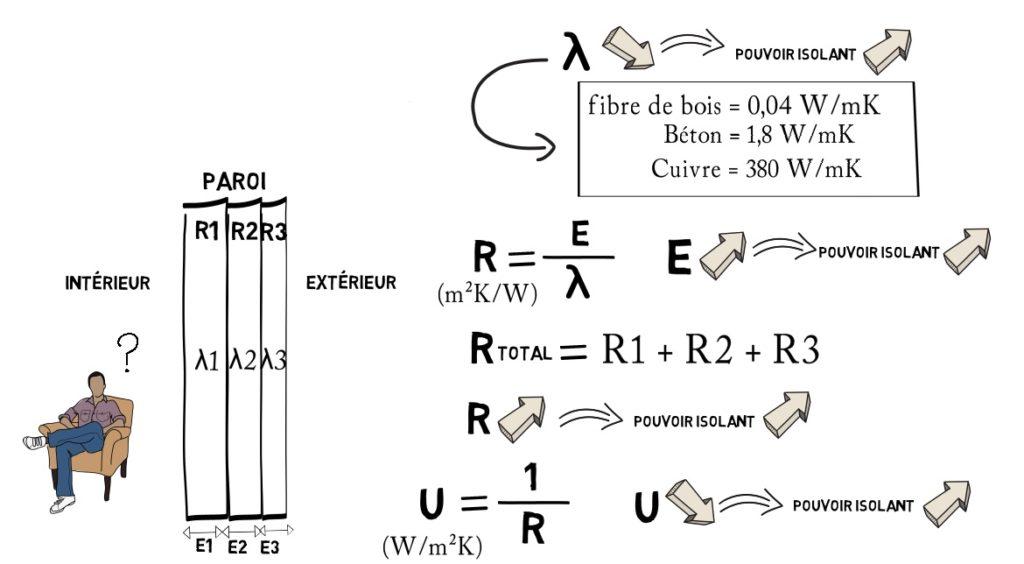 La conception bioclimatique de samuel courgey et jean - Resistance thermique isolant ...